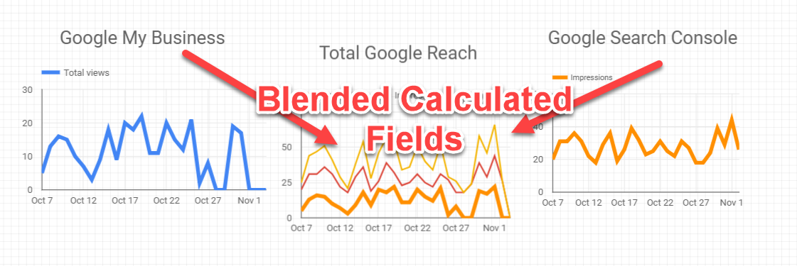 Data Studio Blended Calculated Fields